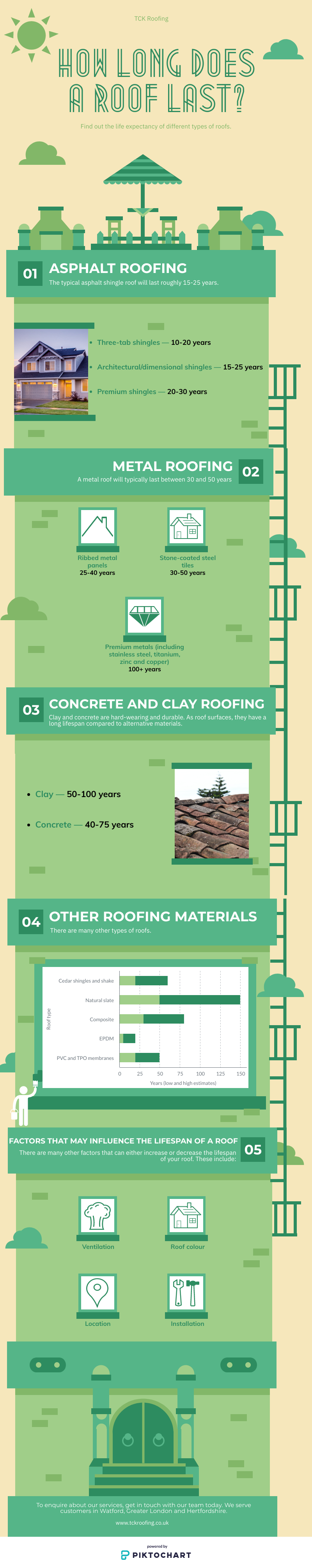 Roofing Life expectancy how long does my roof last infographic